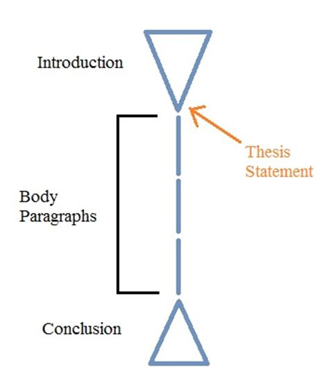 A Thesis Statement Template